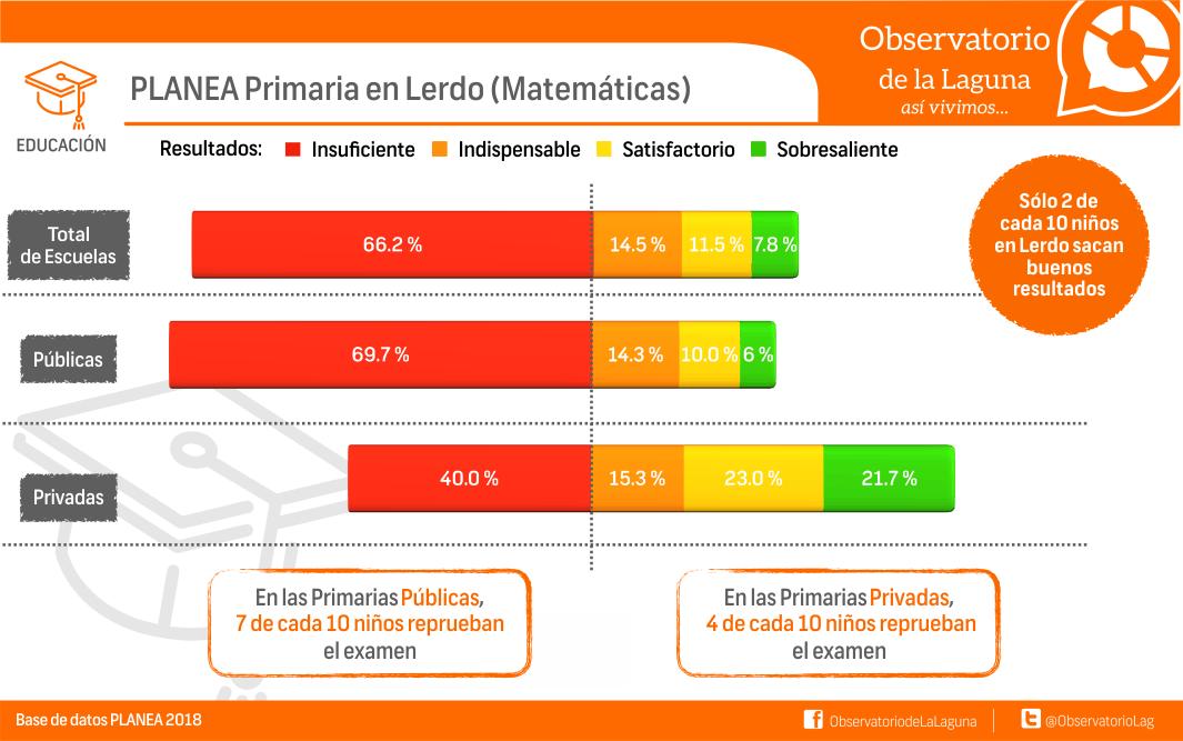 PLANEA Primaria en Lerdo (Matemáticas)