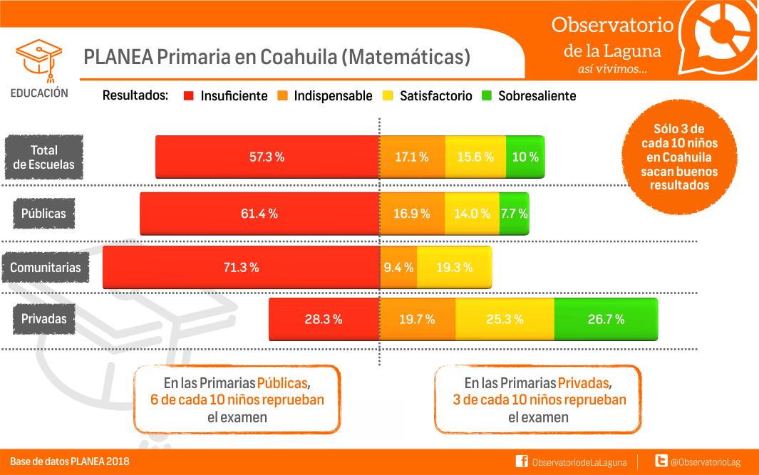 PLANEA Primaria en Coahuila (Matemáticas)