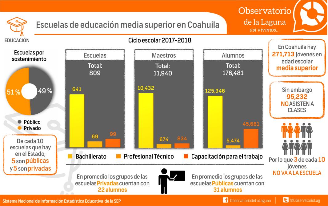 Escuela de educación media superior en Coahuila.