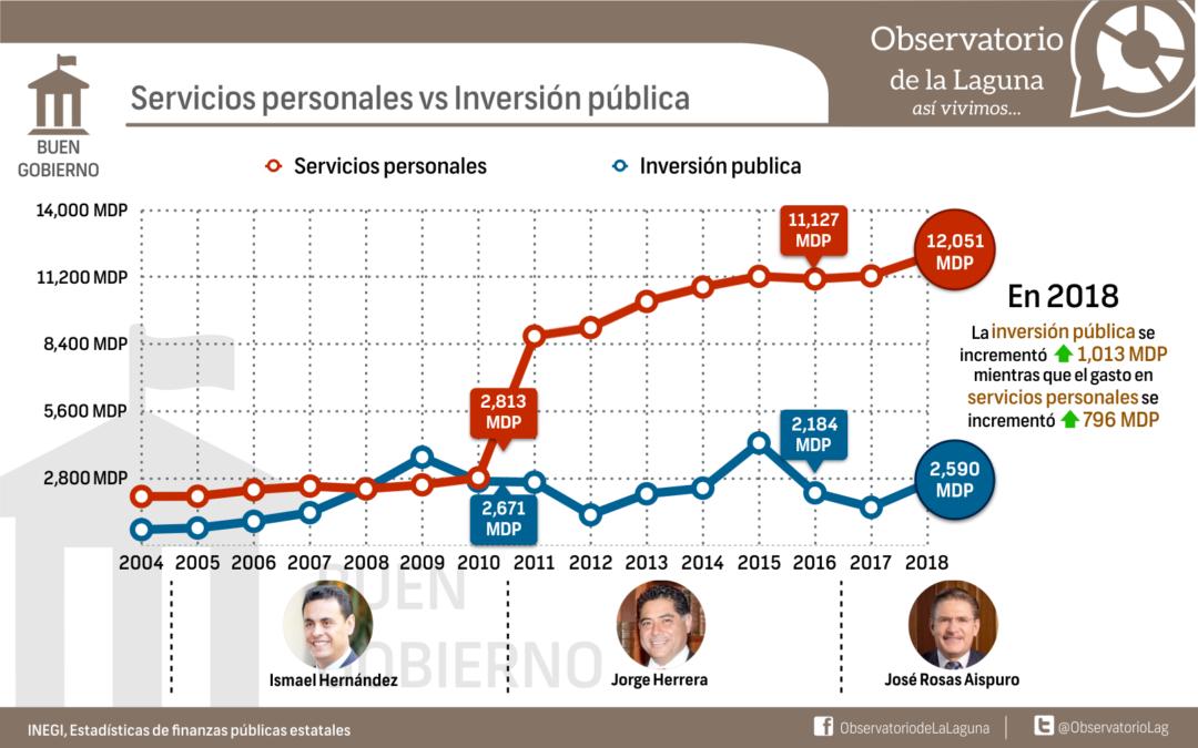 Servicios personales vs Inversión pública