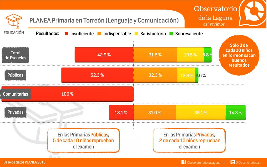 PLANEA Primaria en Torreón (Lenguaje y comunicación)