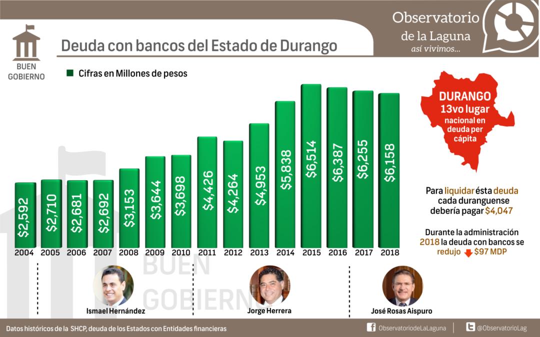 Deuda con bancos del Estado de Durango
