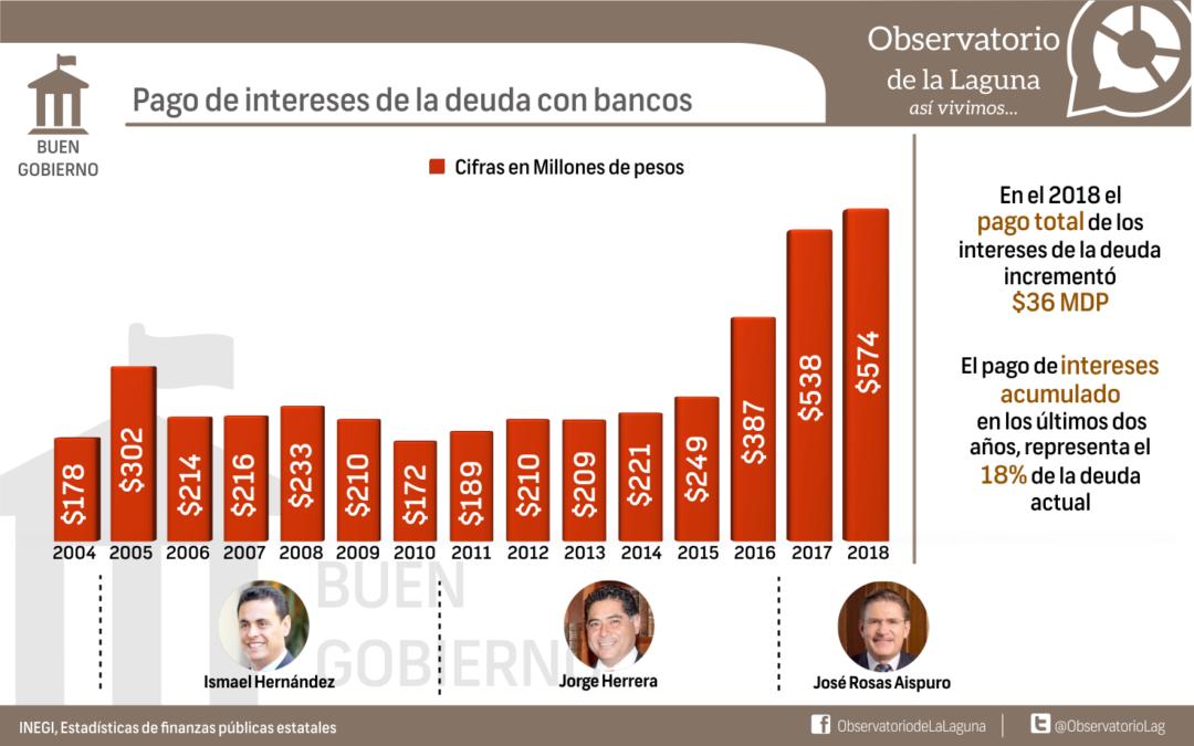 Pago de intereses de la deuda con bancos