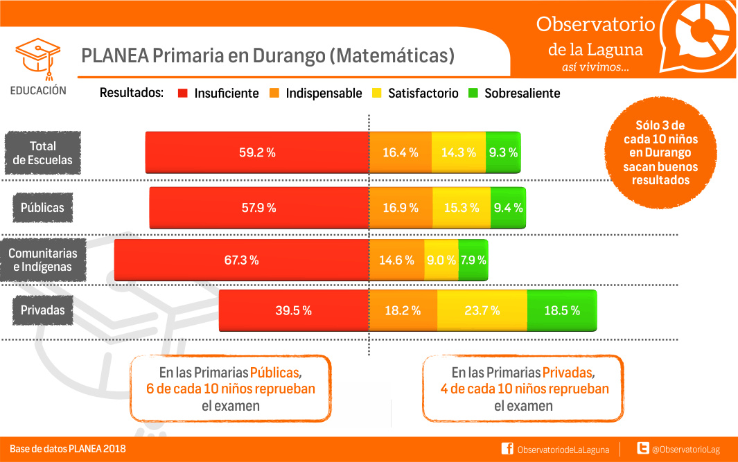 PLANEA Primaria en Durango (matemáticas)
