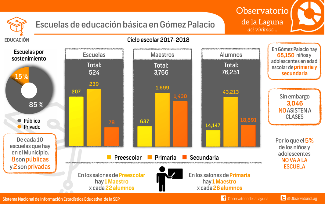 Escuela de educación básica en Gómez Palacio