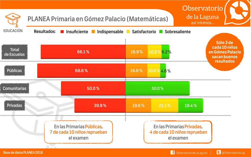 PLANEA Primaria en Gómez Palacio (Matemáticas)