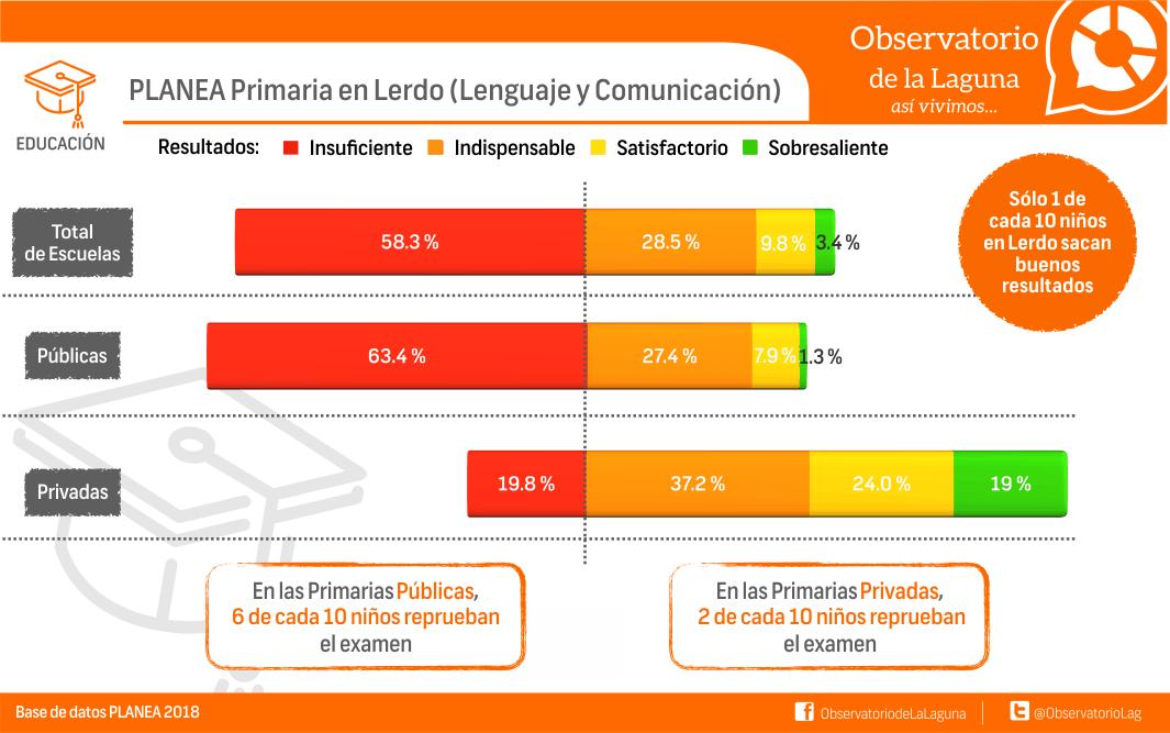 PLANEA Primaria en Lerdo (lenguaje y Comunicación)