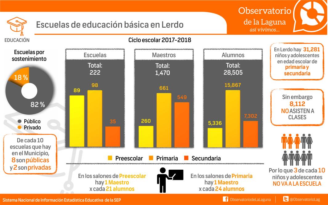 Escuela de educación básica en Lerdo