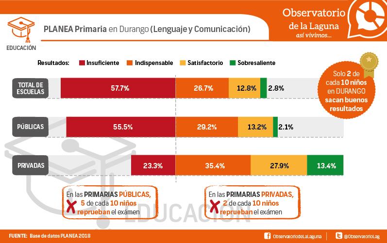 PLANEA Primaria en Durango (Lenguaje y Comunicación)