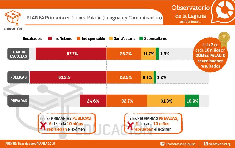 PLANEA Primaria en Gómez Palacio (Lenguaje y Comunicación)