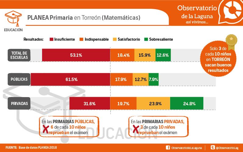PLANEA Primaria en Torreón (Matemáticas)