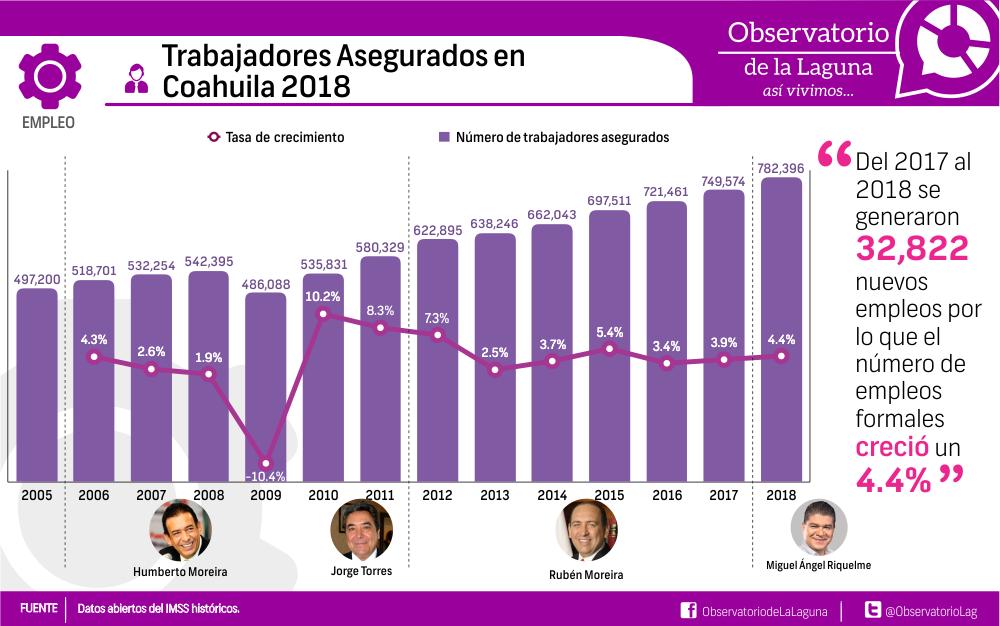 Trabajadores Asegurados en Coahuila 2018