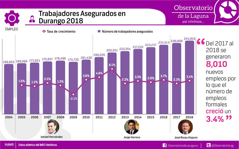 Trabajadores Asegurados en Durango 2018