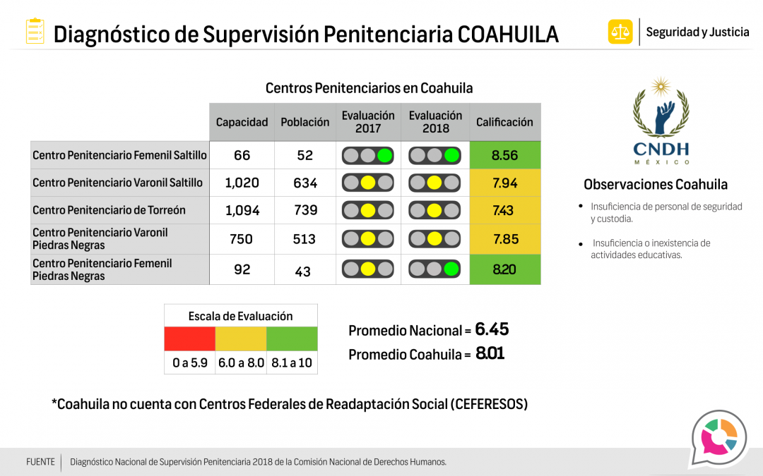 Diagnóstico de Supervisión Penitenciaria COAHUILA