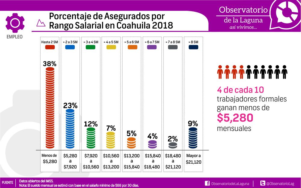 Porcentaje Asegurados por Rango Salarial en Coahuila 2018
