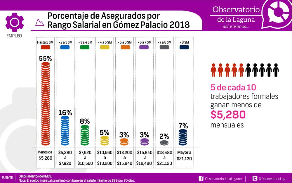 Porcentaje de Asegurados por Rango Salarial en Gómez Palacio 2018