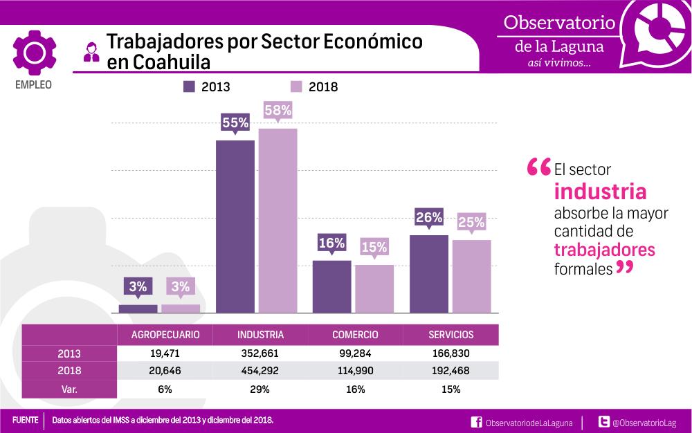 Trabajadores por Sector Económico en Coahuila