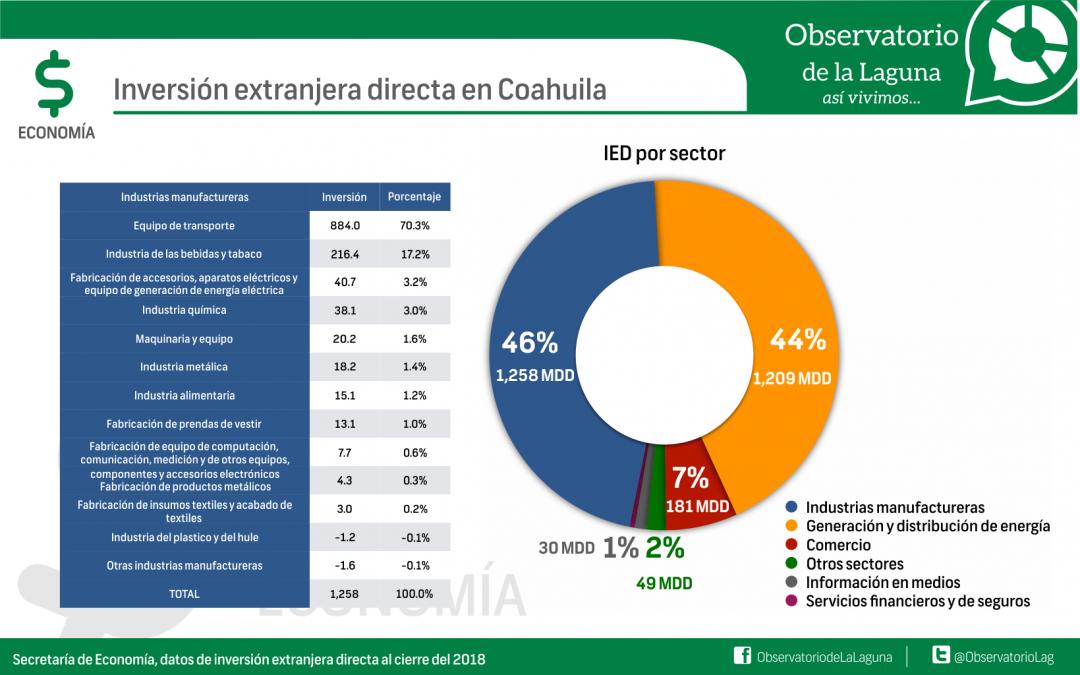 Inversión extranjera directa en Coahuila