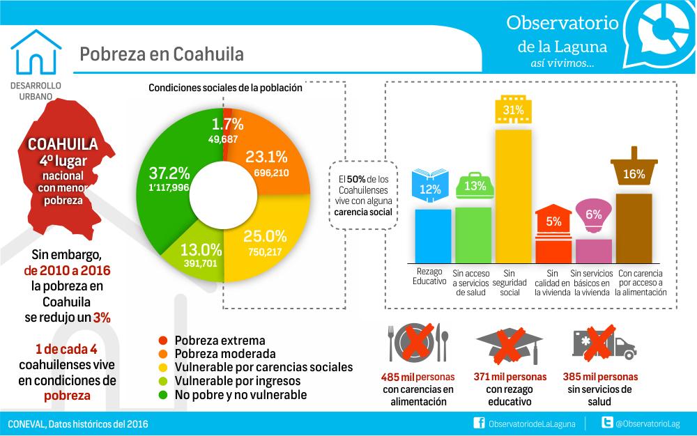 Pobreza en Coahuila