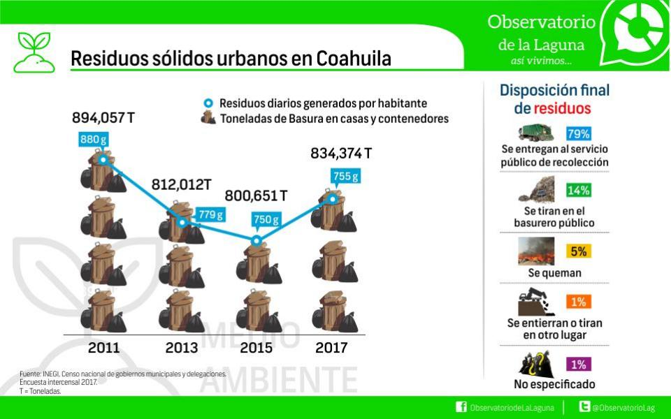 Residuos Sólidos Urbanos en Coahuila