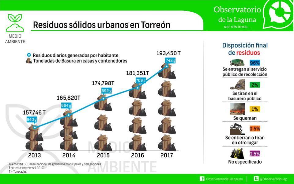 Residuos sólidos urbanos Torreón