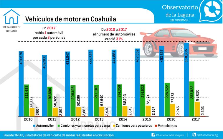 Vehículos de motor en Coahuila