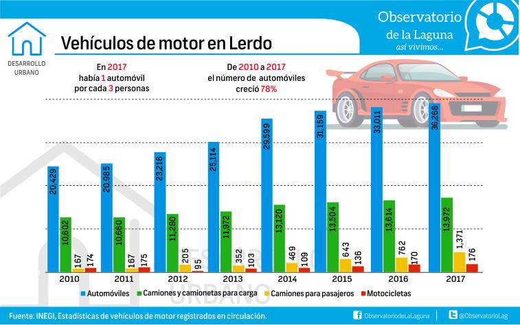 Vehículos de motor en Lerdo