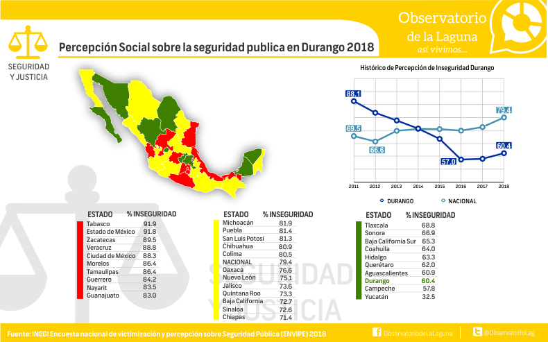 Percepción Social sobre la seguridad publica en Durango 2018