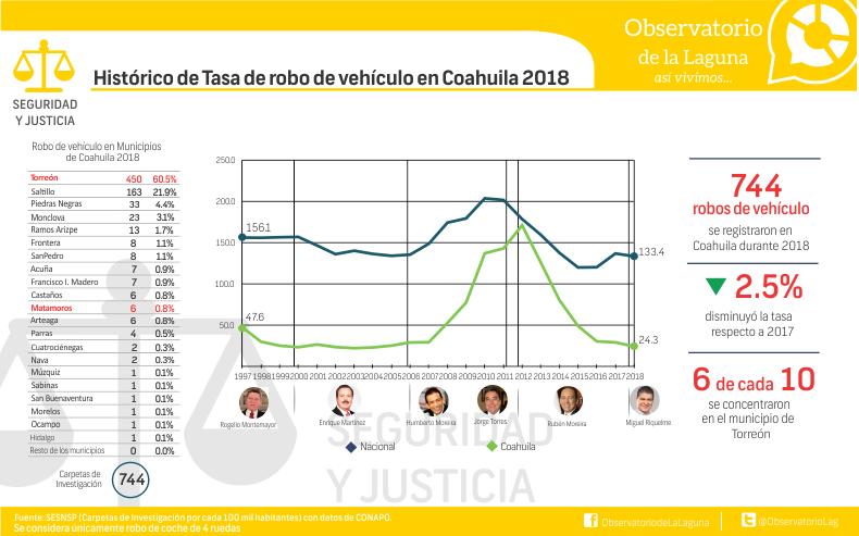 Histórico de Tasa de robo de vehículo en Coahuila 2018