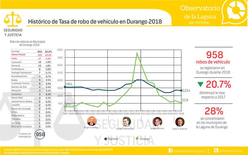 Histórico de Tasa de robo de vehículo en Durango 2018