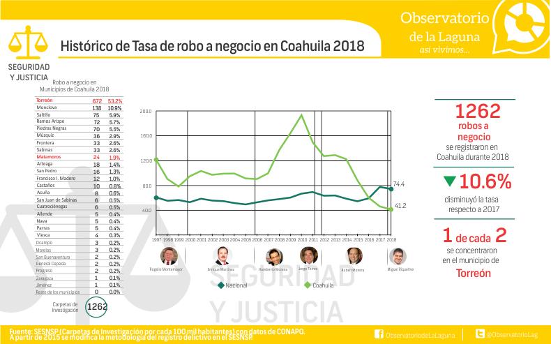 Histórico de Tasa de robo a negocio en Coahuila 2018