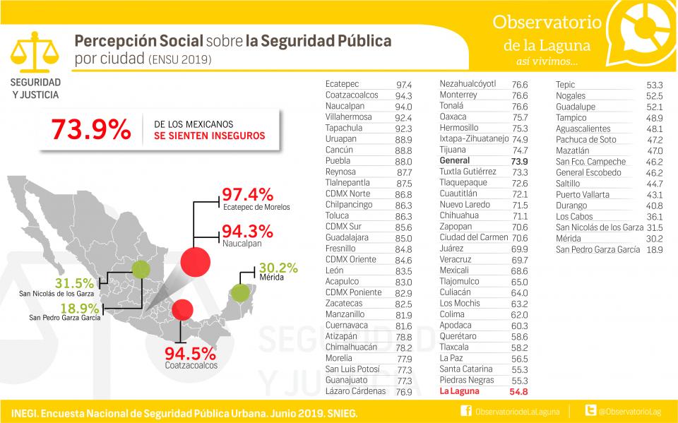 Percepción Social sobre la Seguridad Pública por ciudad (ENSU 2019)