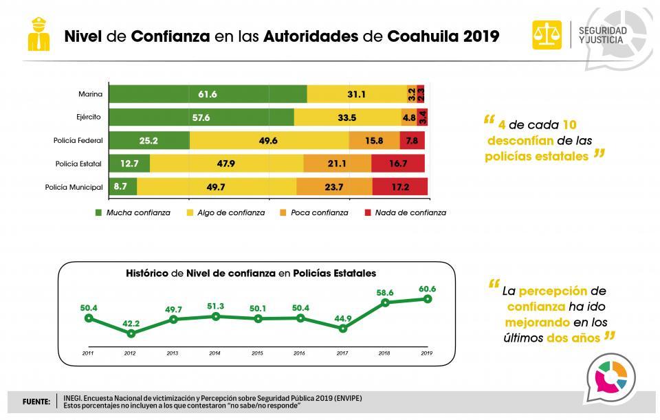 Nivel de Confianza en las Autoridades de Coahuila 2019