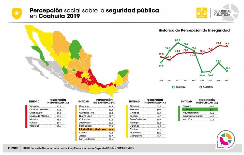 Percepción social sobre la seguridad pública en Coahuila 2019