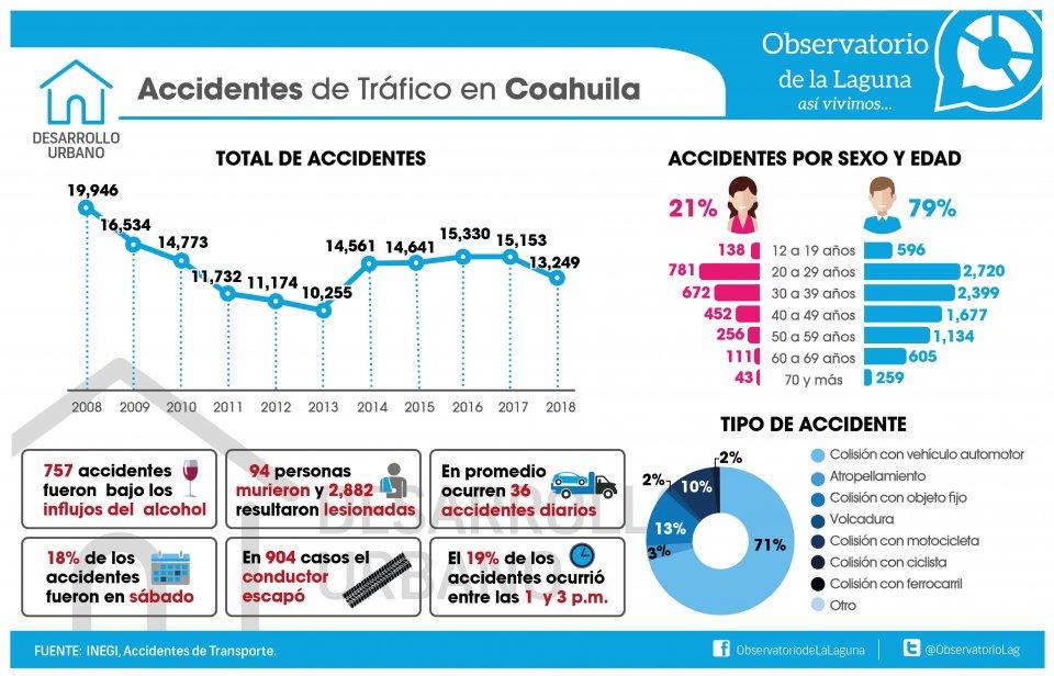 ACCIDENTES DE TRÁFICO EN COAHUILA