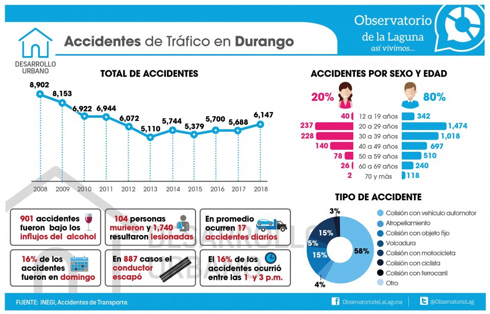 ACCIDENTES DE TRÁFICO EN DURANGO