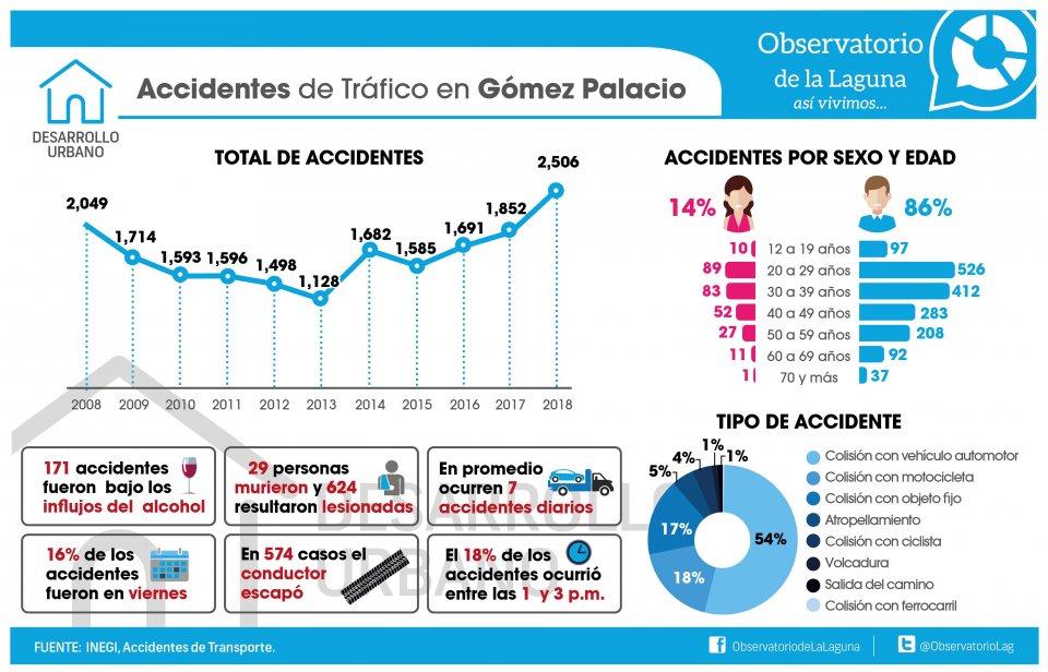 ACCIDENTES DE TRÁFICO EN GÓMEZ PALACIO