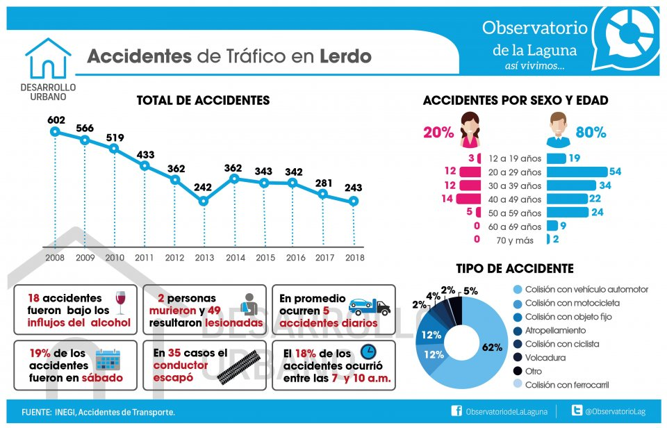 ACCIDENTES DE TRÁFICO EN LERDO
