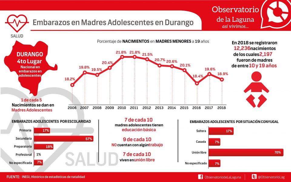 EMBARAZOS EN MADRES ADOLESCENTES EN DURANGO