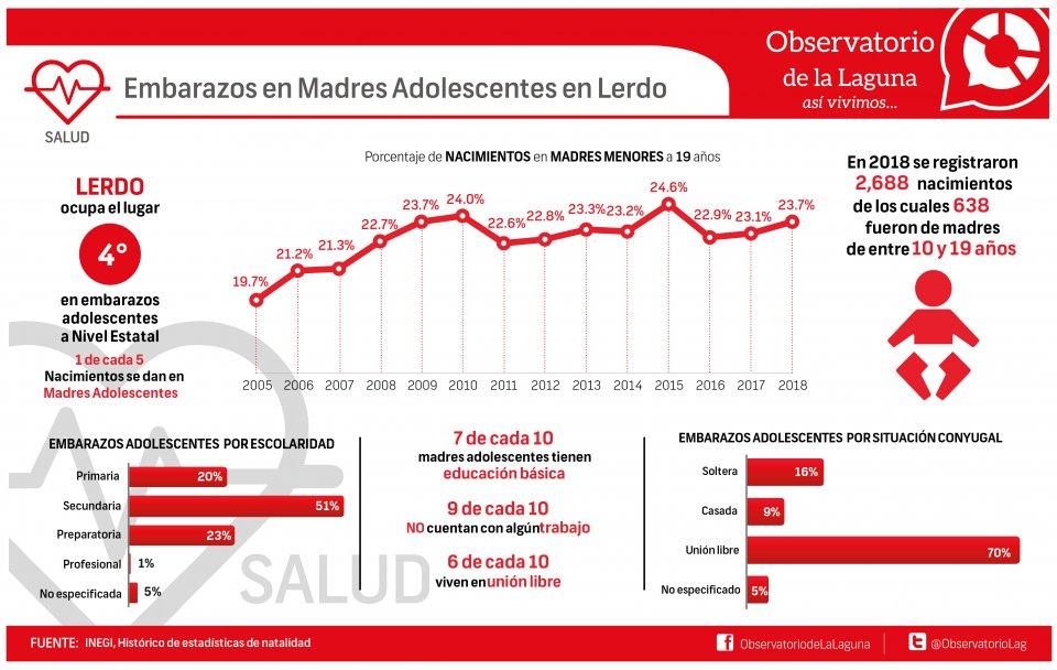 EMBARAZOS EN MADRES ADOLESCENTES EN LERDO