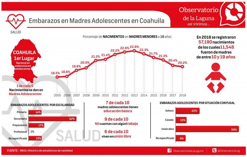 EMBARAZOS EN MADRES ADOLESCENTES EN COAHUILA