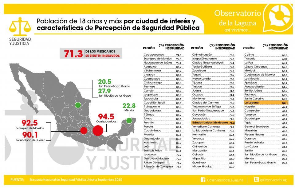 PERCEPCIÓN DE SEGURIDAD NACIONAL