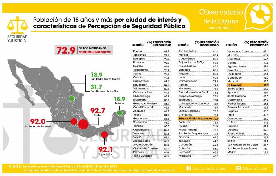 PERCEPCIÓN DE SEGURIDAD NACIONAL (Diciembre 2019)