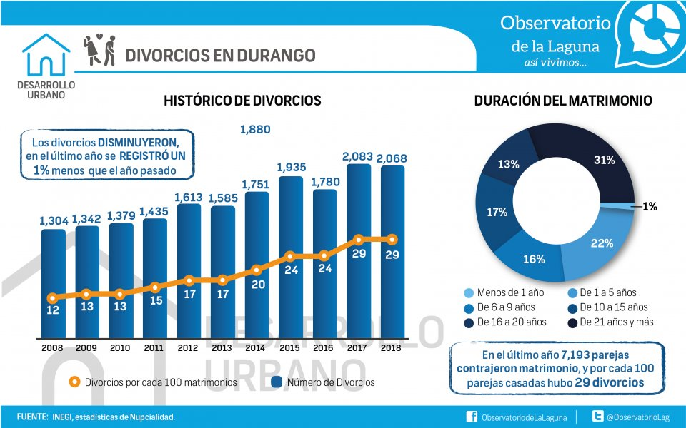 DIVORCIOS EN DURANGO