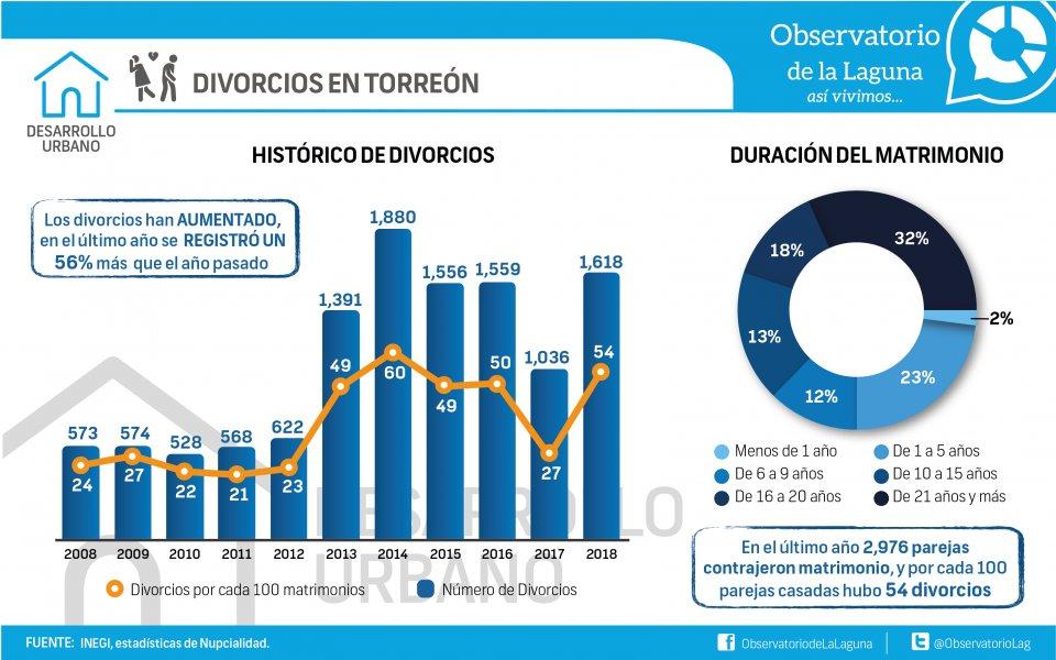 DIVORCIOS EN TORREÓN