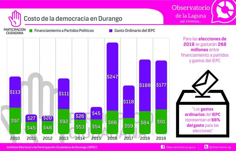 COSTO DE LA DEMOCRACIA EN DURANGO