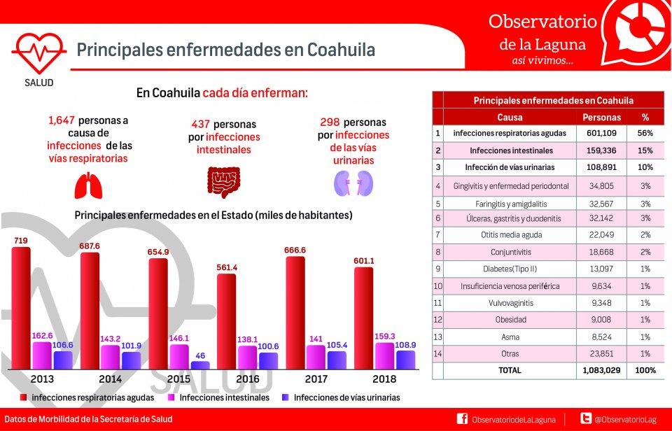 PRINCIPALES ENFERMEDADES EN COAHUILA