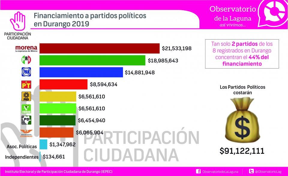 FINANCIAMIENTO A PARTIDOS POLÍTICOS EN DURANGO 2019
