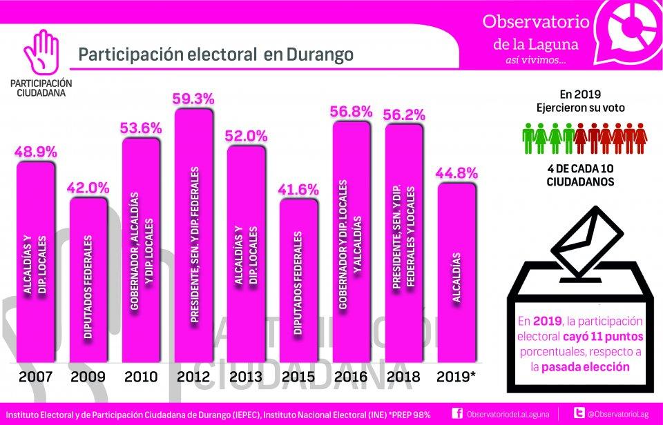 PARTICIPACIÓN ELECTORAL EN DURANGO