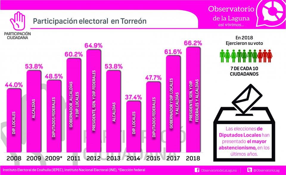 PARTICIPACIÓN ELECTORAL EN TORREÓN